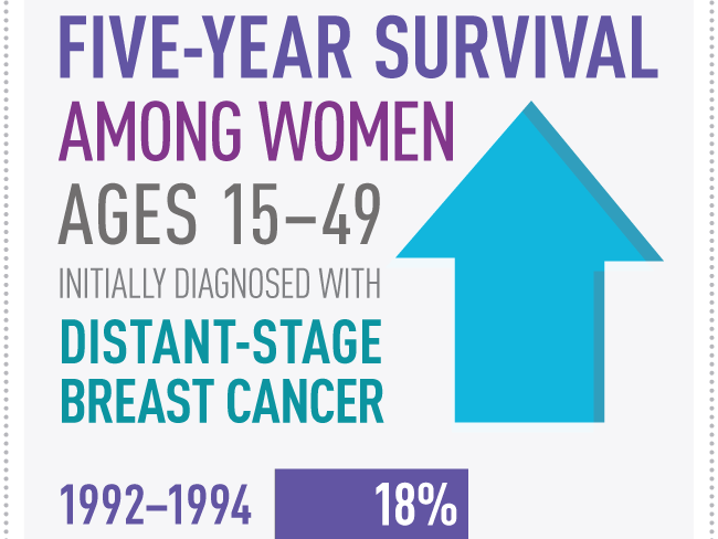 Study estimates number of U.S. women living with metastatic breast cancer