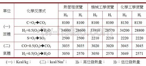 各種燃燒熱值計算