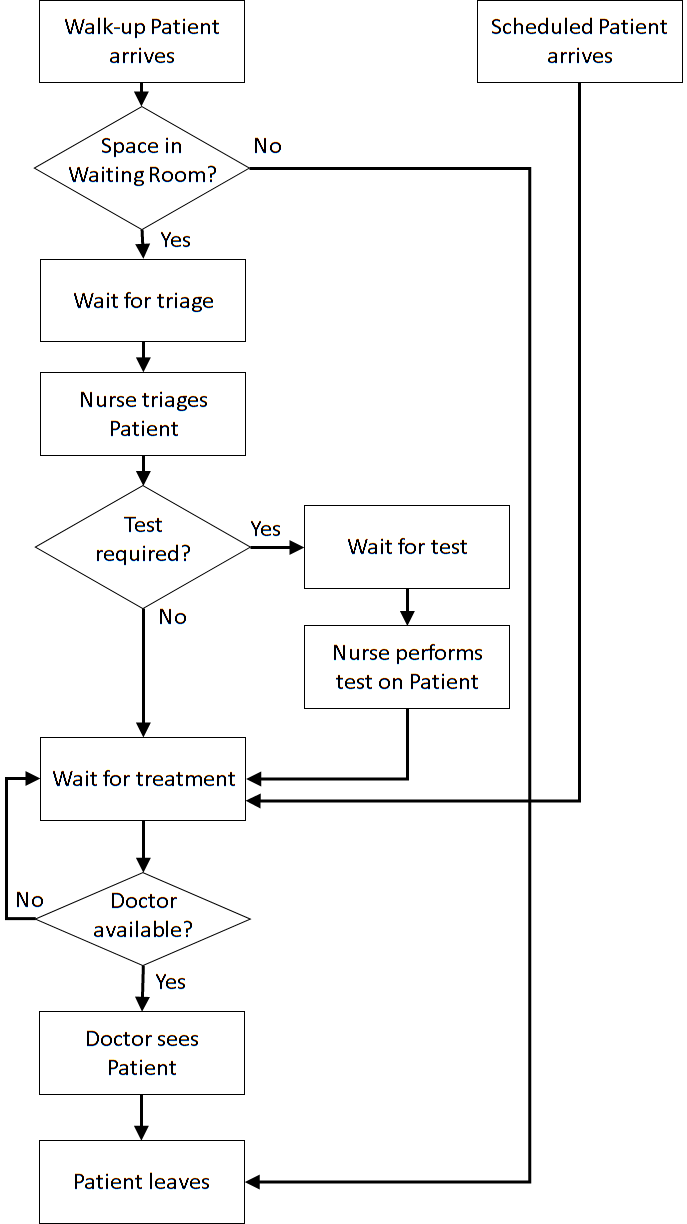 hight resolution of  doctor logic flow diagrams patientlogicflowdiagram png doctorlogicflowdiagram png