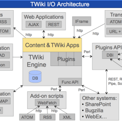 Application Integration Architecture Diagram New Holland Skid Steer Wiring Twiki I O Explained Blogentry201112x1 Blog