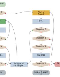 Fuxograma de exemplo also flowchartplugin   plugins twiki rh