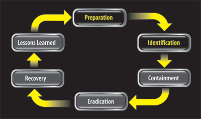 6 stages of incident response