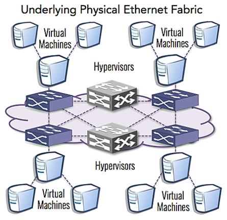 Underlying physical ethernet fabric
