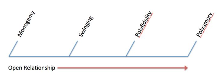 graph showing relationship difference