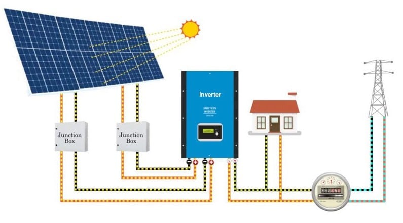 Solar Installation Rebate