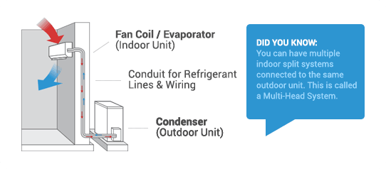 Reverse Split Air Conditioning how it works?