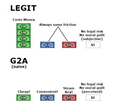 legit vs g2a