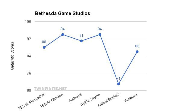30 Game Developers' Metacritic Scores Over the Years