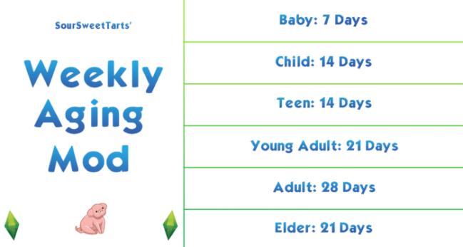 Weekly Aging Mod
