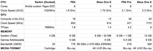 Xbox One X Vs Ps4 Pro Is The Xbox One X Worth It