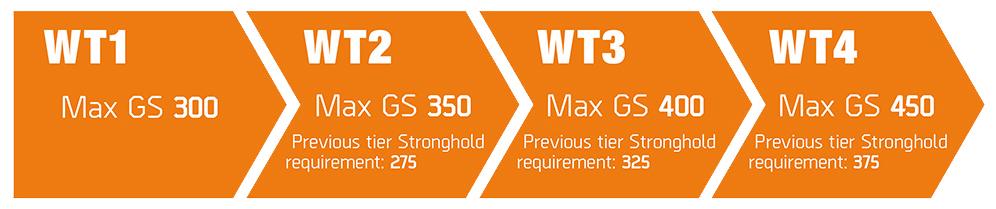 max gear score in division 2 world tiers