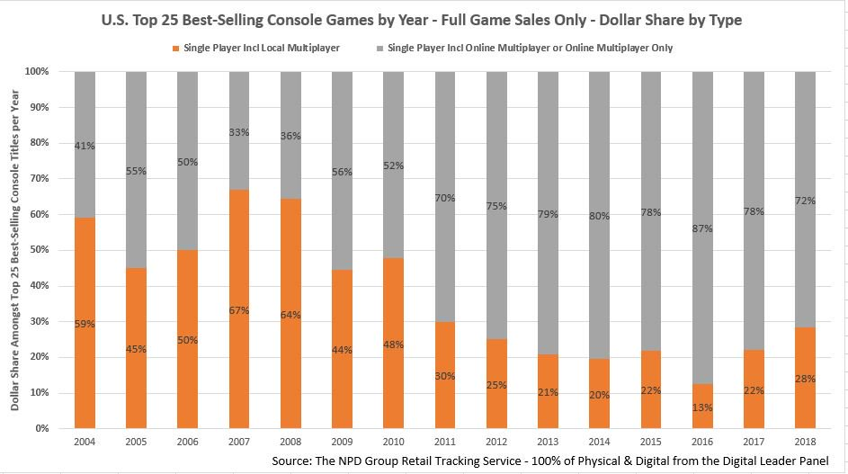 single-player games, multiplayer, sales