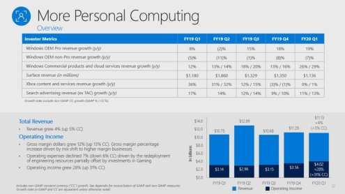 Microsoft Xbox Results (1)