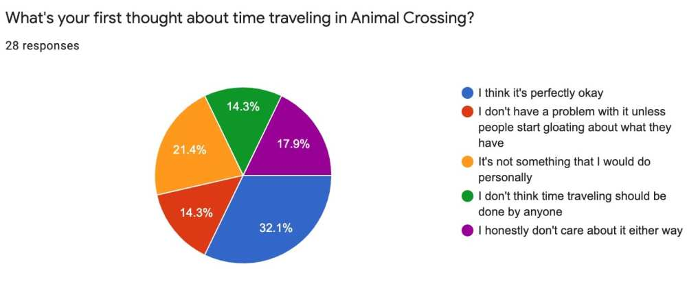 animal crossing, time traveling, nintendo switch, poll, community reactions