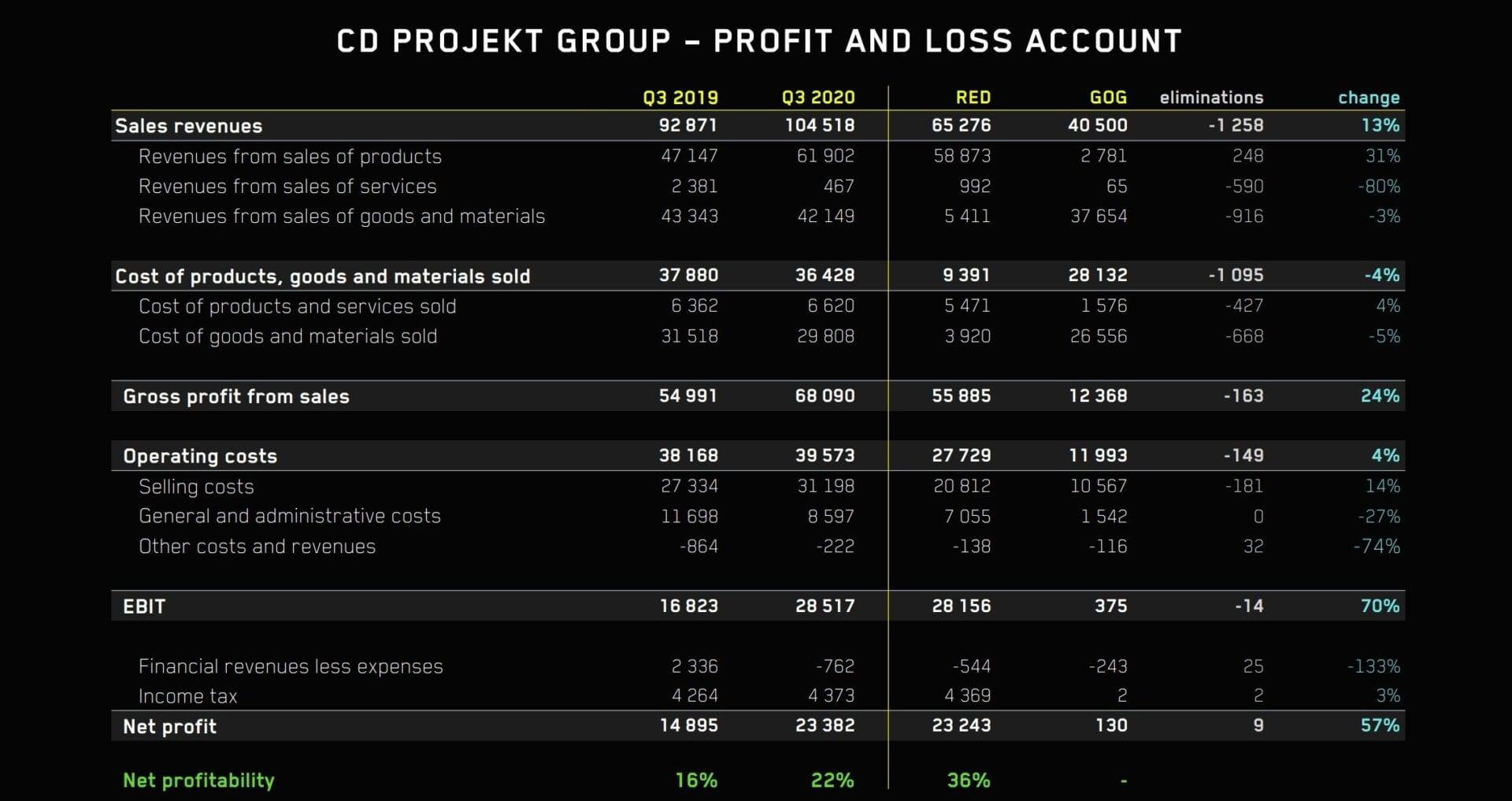 Cyberpunk 2077 Developer CD Projekt RED Declares Sturdy Monetary Outcomes Regardless of Delays 1