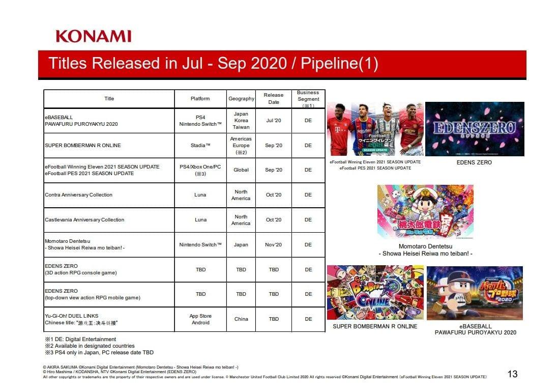 Konami Publicizes Robust Gaming Enterprise Efficiency in Q2 & Report Cellular Income 1