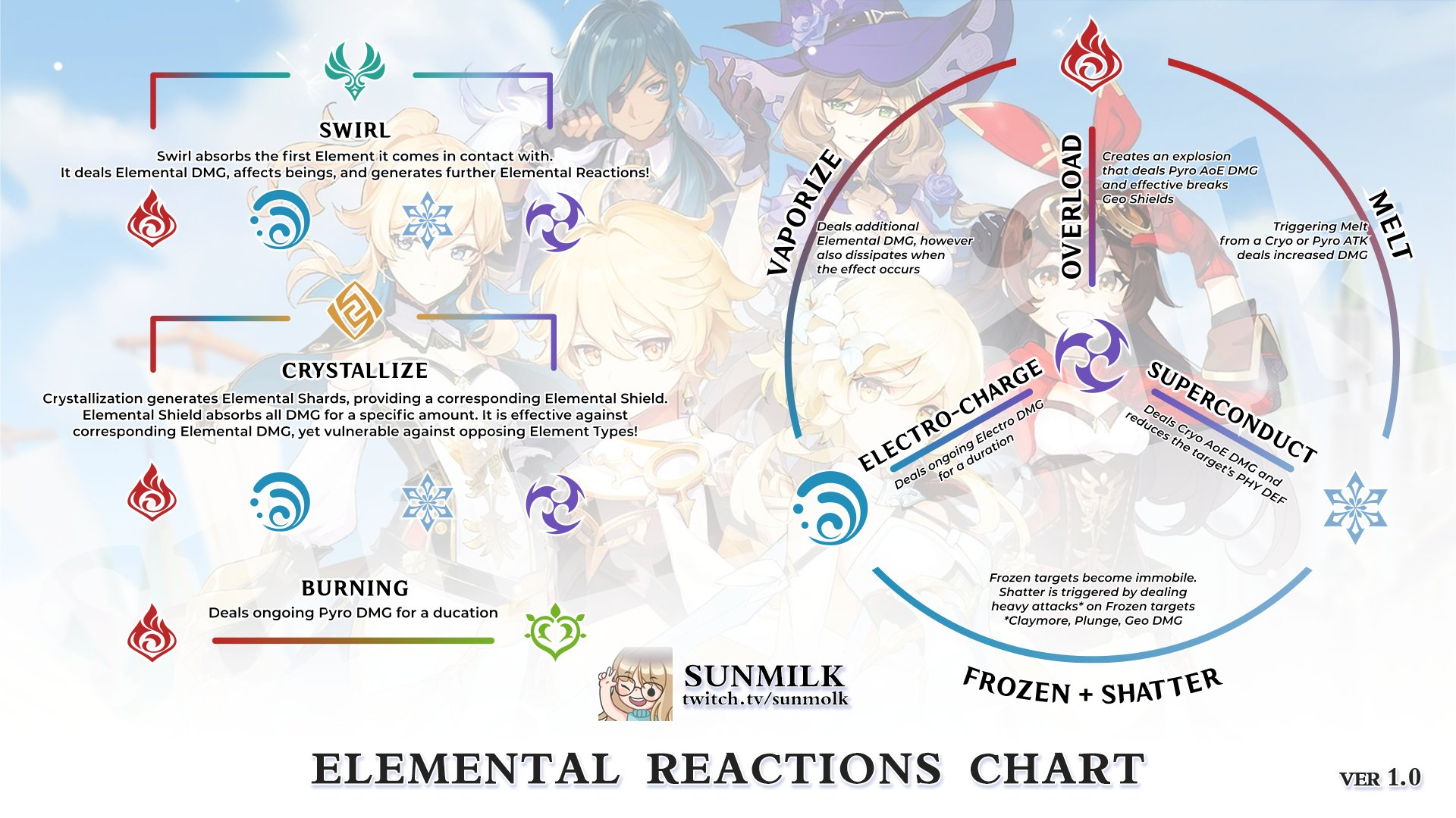 Genshin Impact Elemental Reactions All