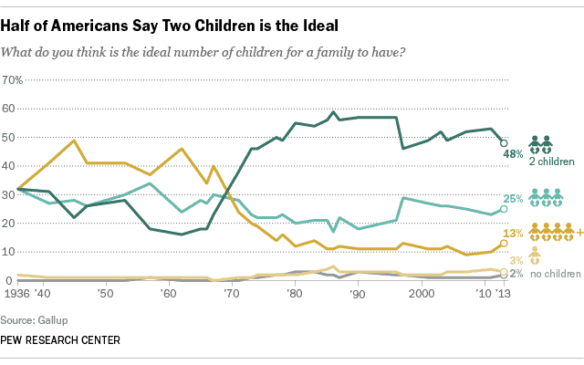 trends in number of children