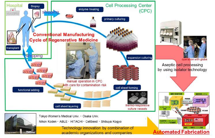Ac Control Schematic Cstof First Okano Pj Hp Tissue Factory