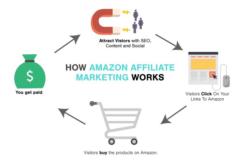 How-Amazon-Affiliate-Stores-Work-01
