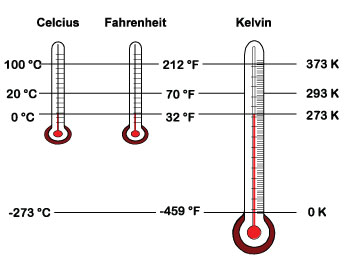 Melting Freezing Point and Boiling Point Thermometer Coloring