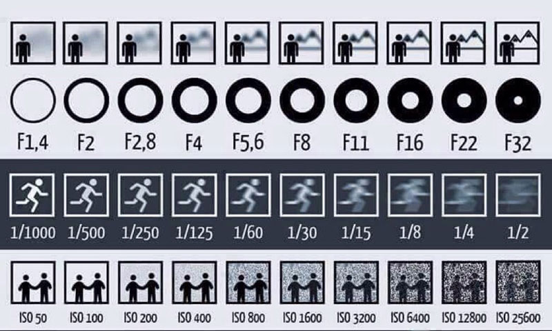 Chart explains aperture shutter and iso simple shows how speed also affect your rh twistedsifter