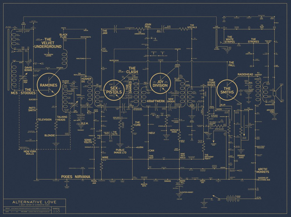 medium resolution of a brief history of alt music mapped like an early transistor radio circuit board