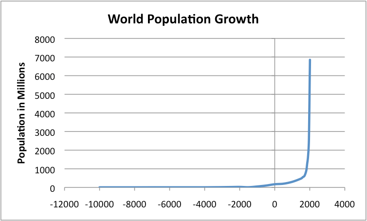 world-population-growth