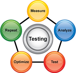testing a website
