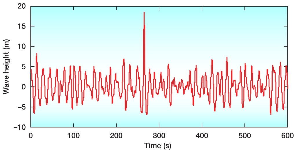 Draupner Wave Graph - Final