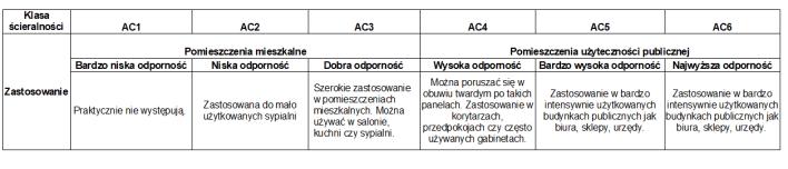 Klasy AC paneli laminowanych tabela
