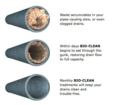 Get Your Pipes Unclogged with BioClean in Omaha NE