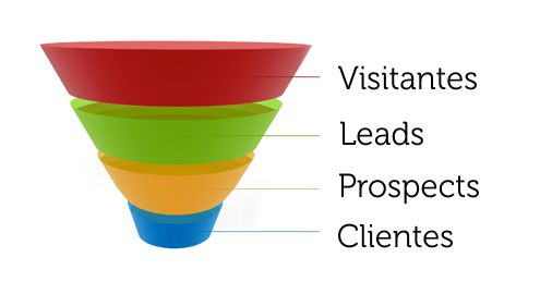 benefits of Sales Funnel Management
