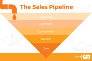 Sales pipeline management