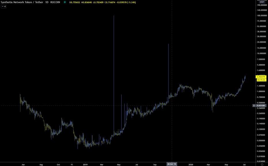 SNX historical price