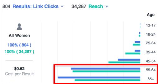 Clicks vs Reach