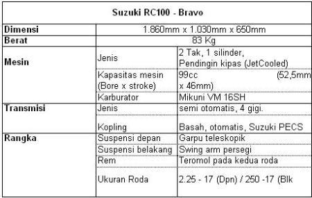 Suzuki RC80, RC100 dan RC100 Sprinter Two Stroker
