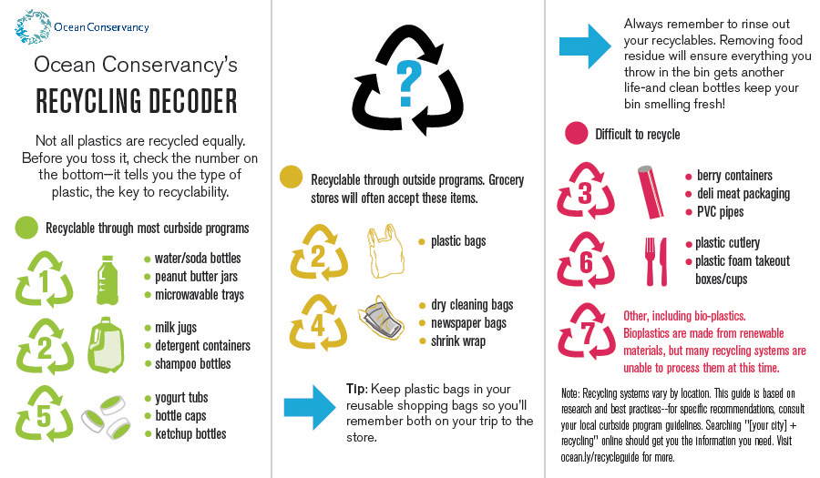 How To Recycle Plastic Containers Twotwolife