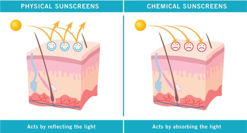 物理性防曬 vs. 化學性防曬