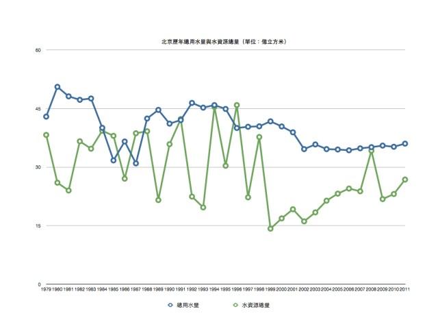 北京用水短缺