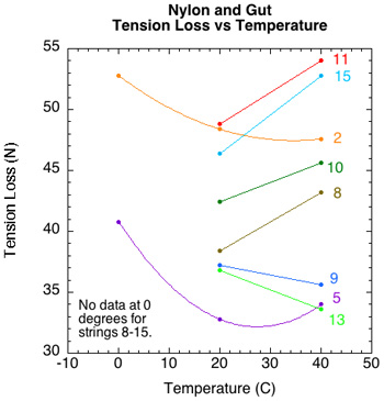 The Effect of Temperature on Tennis String Tension and