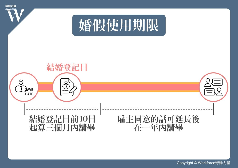 同婚專法 婚假使用期限圖