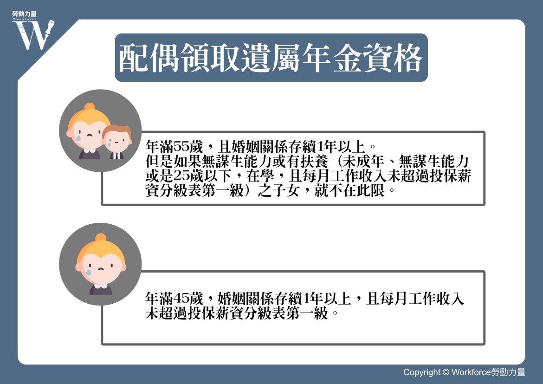 同婚專法 配偶領取遺屬年金資格圖