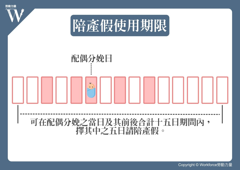 同婚專法 陪產假使用期限圖