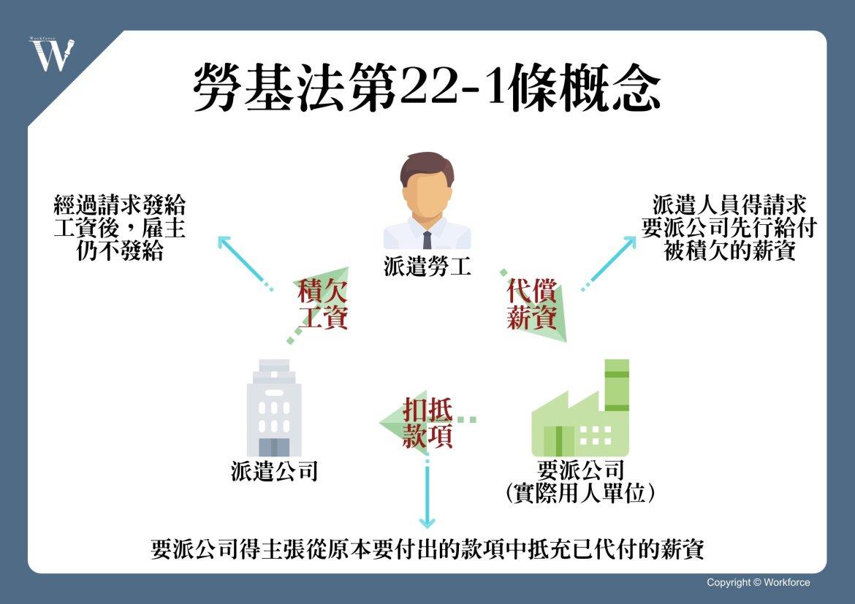 勞基法第22-1條概念
