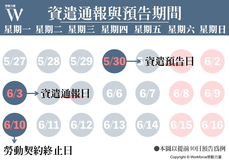 資遣通報與預告期間範例圖