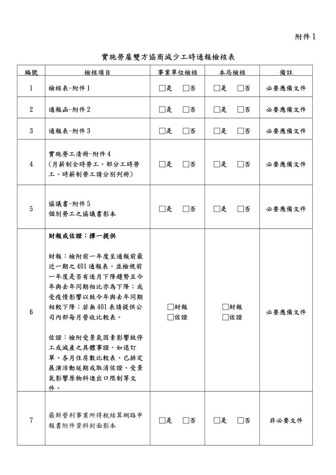 實施勞雇雙方協商減少工時通報檢核表(臺北市政府勞動局)