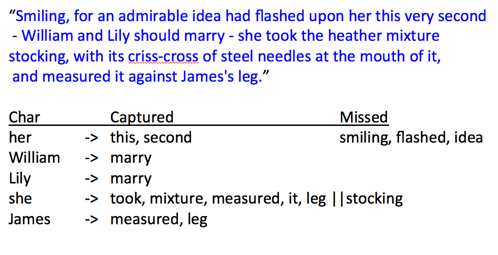 Sample of how the dependency parser performs on a sentence from Virginia Woolf's To the Lighthouse.