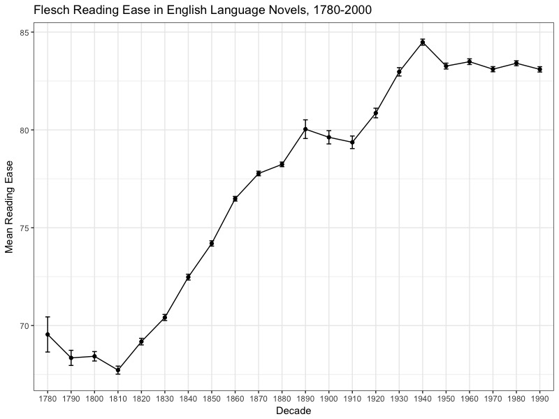 Are novels getting easier to read?