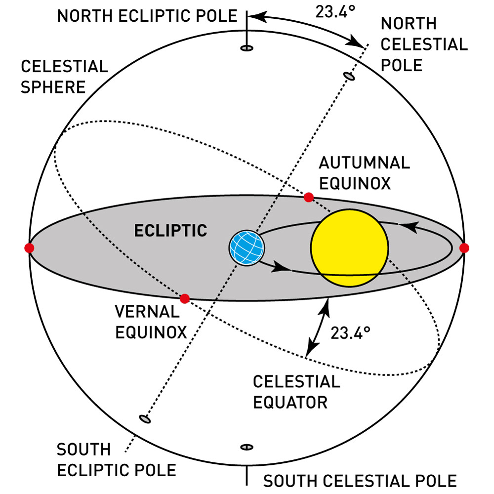 hight resolution of earth declination and the celestial sphere